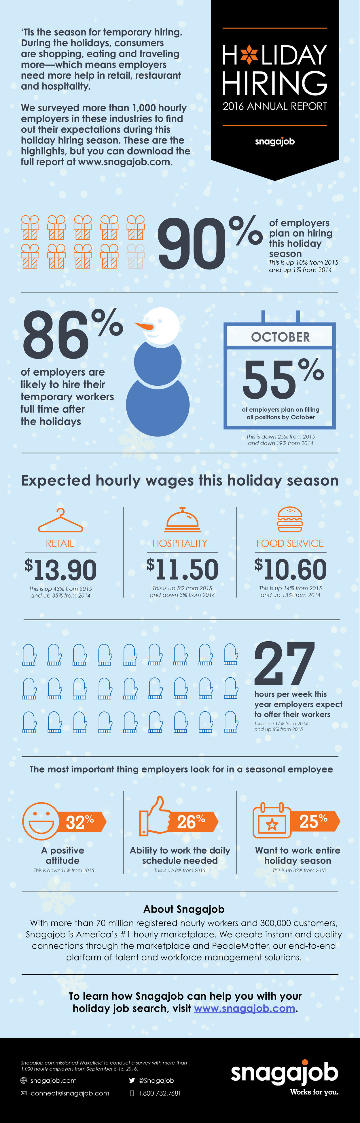 rsz_2016_holidayhiring_infographic_seeker_version