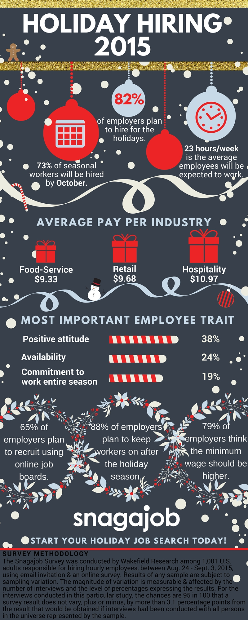 Snagajob Holiday Hiring Infographic 2015