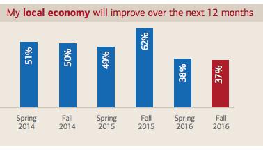 Small Business Economic Confidence