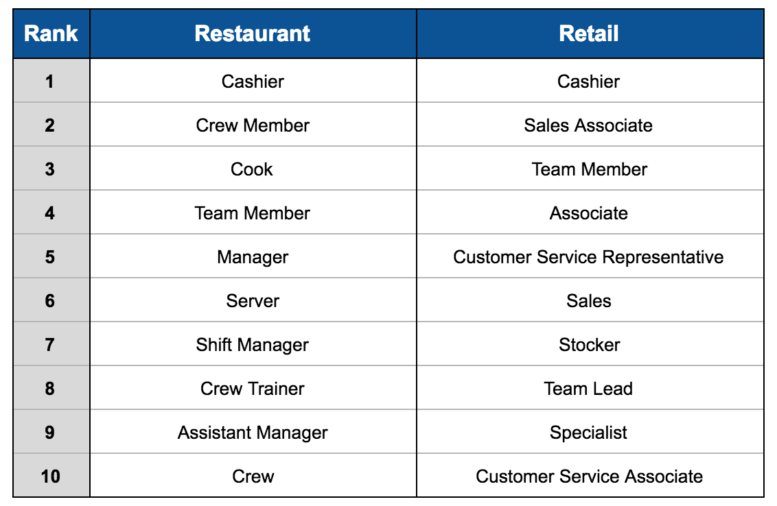 Food Service Job Names