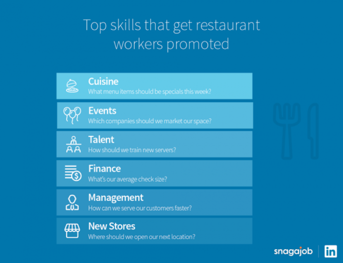 Top restaurant job skills for promotion