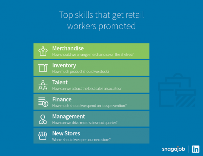 Top Retail Job Skills for Promotion